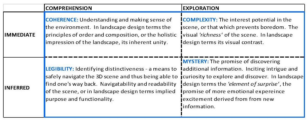 What Is Information Processing Land Arch Concepts